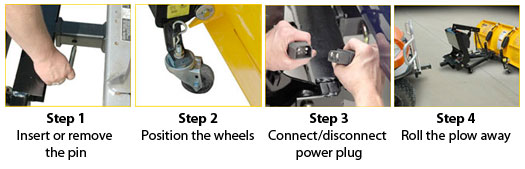 Four Easy Steps to Attach/Detach the Plow
